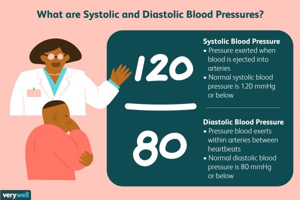 systolic vs diastolic