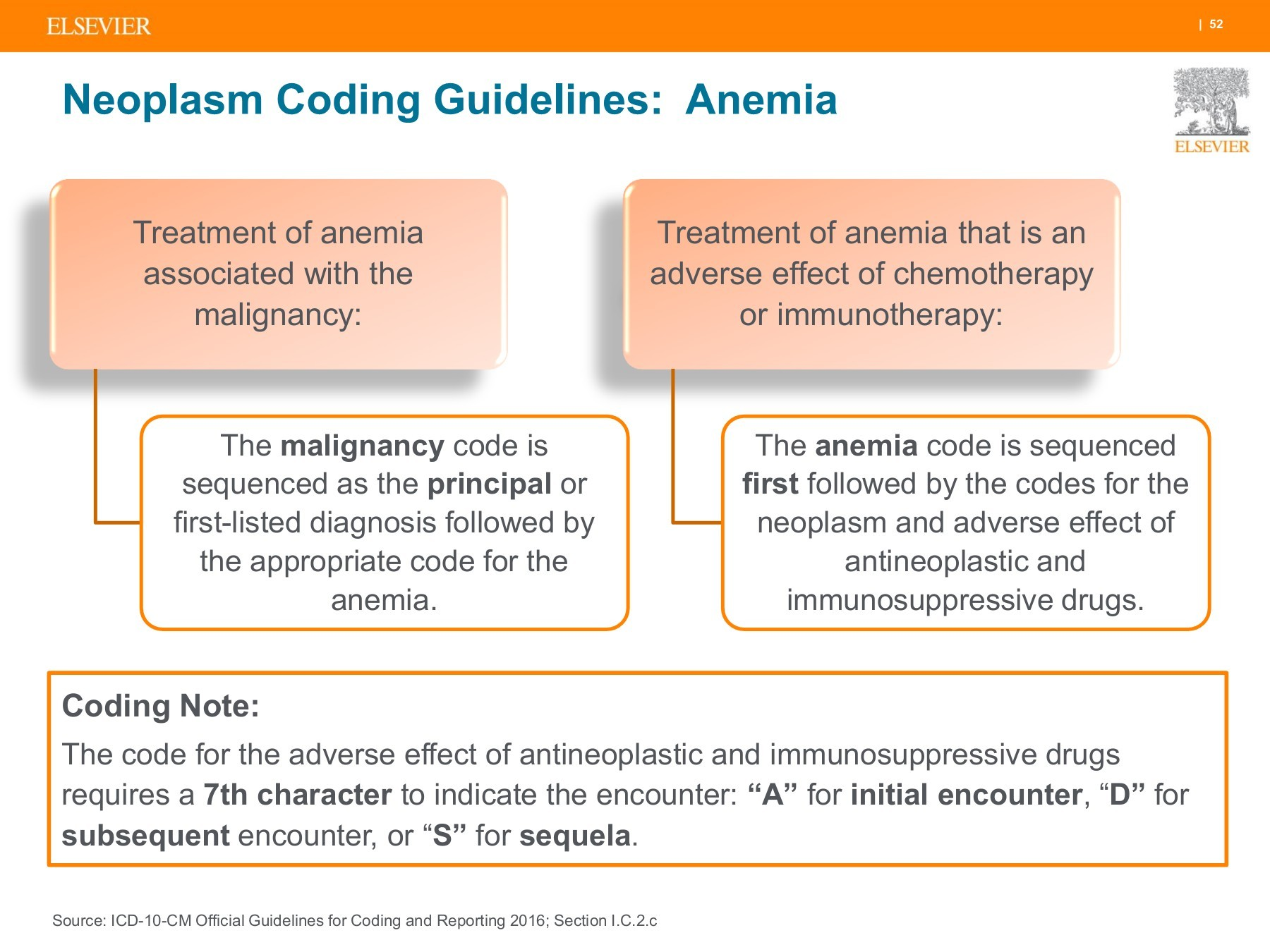 icd 10 code for anemia