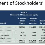 Statement of Stockholders Equity Eetained Earnings