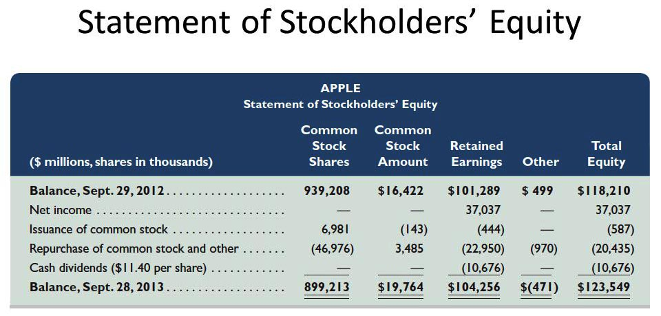 statement of stockholders equity